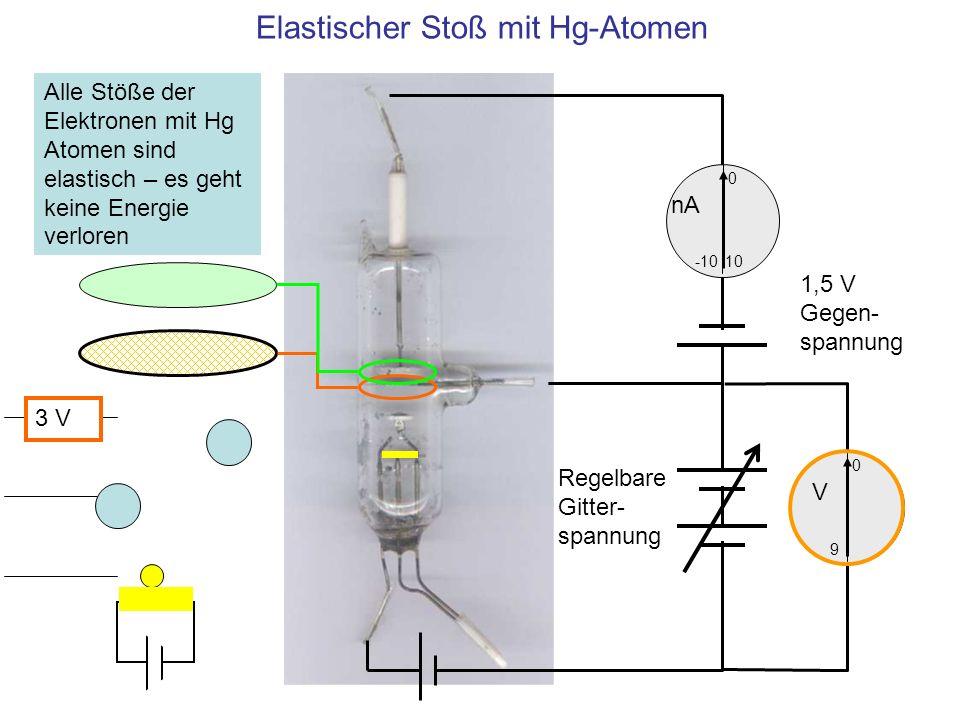 Elastischer Stoß mit Hg-Atomen