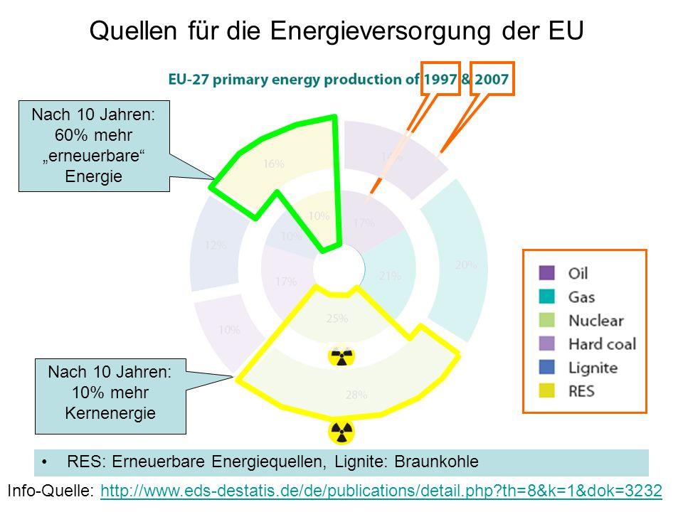 Quellen für die Energieversorgung der EU