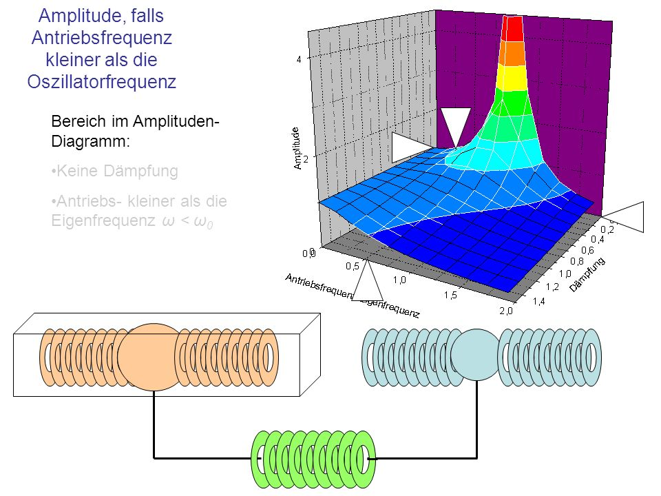 Amplitude, falls Antriebsfrequenz kleiner als die Oszillatorfrequenz