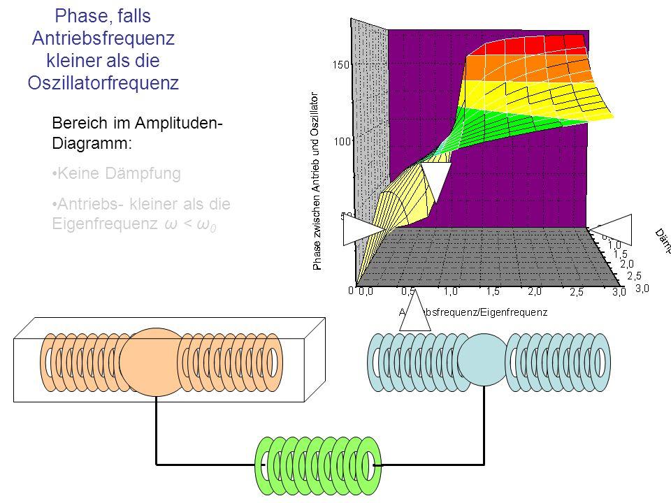 Phase, falls Antriebsfrequenz kleiner als die Oszillatorfrequenz