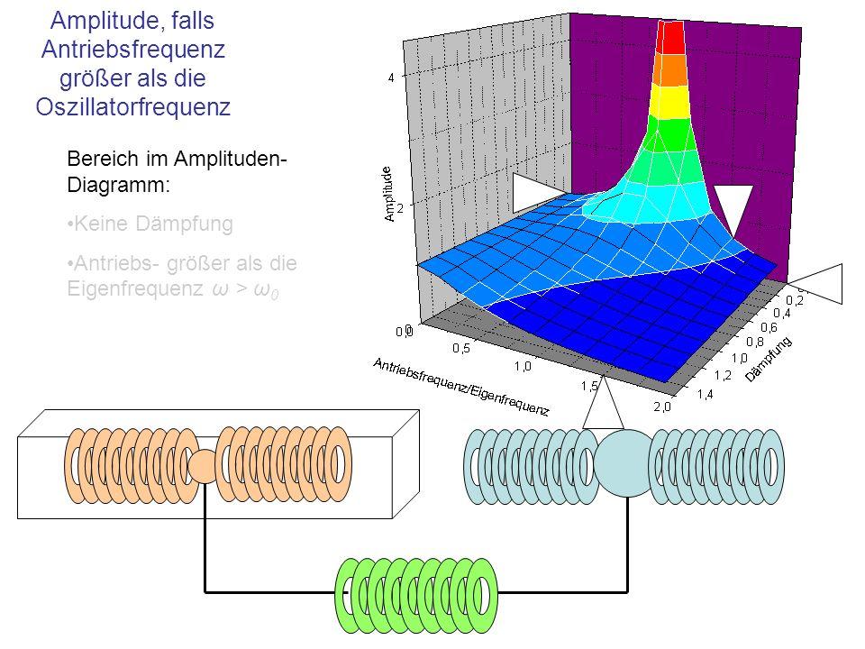 Amplitude, falls Antriebsfrequenz größer als die Oszillatorfrequenz