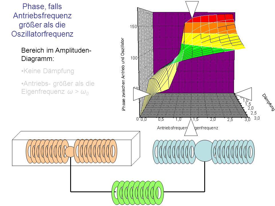 Phase, falls Antriebsfrequenz größer als die Oszillatorfrequenz
