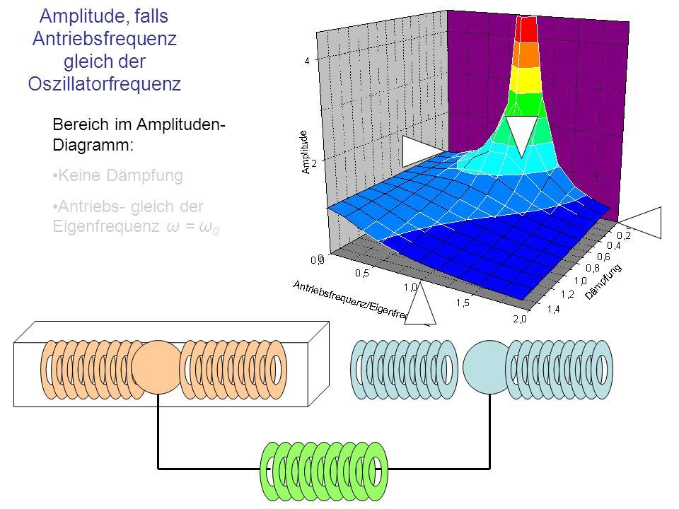 Amplitude, falls Antriebsfrequenz gleich der Oszillatorfrequenz
