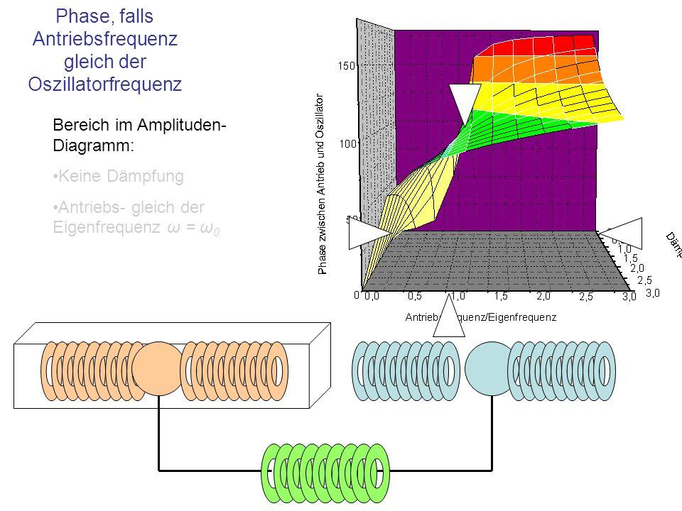Phase, falls Antriebsfrequenz gleich der Oszillatorfrequenz