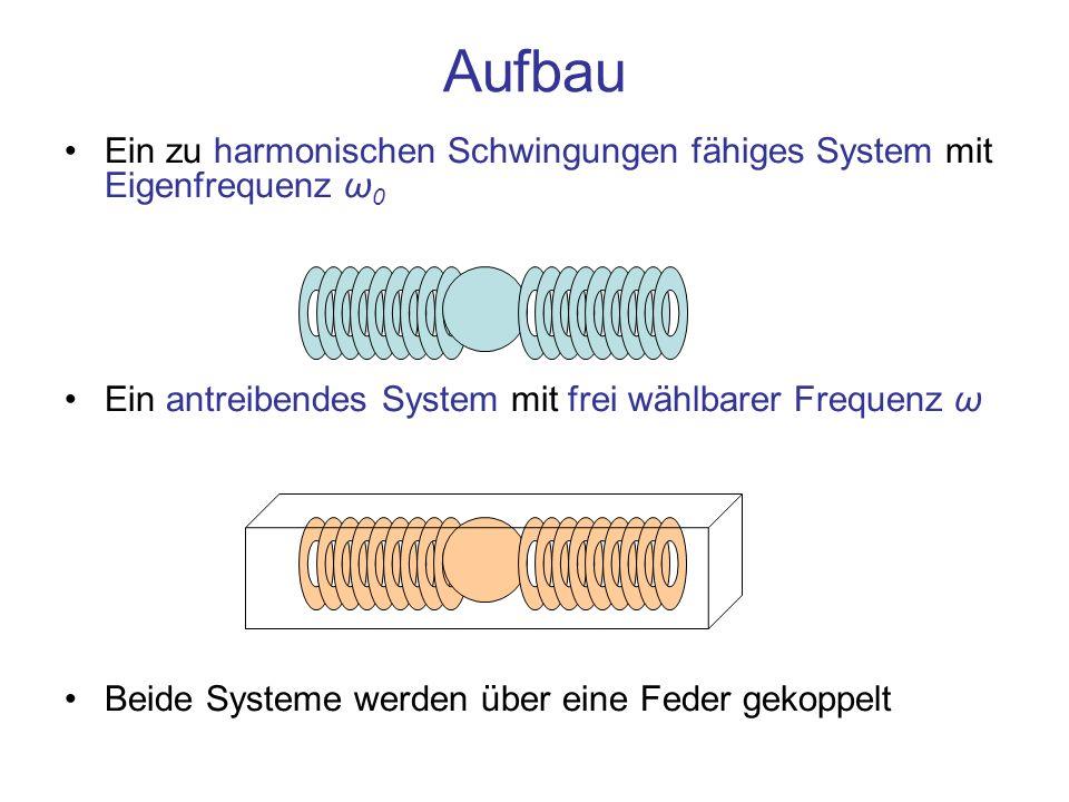 Aufbau Ein zu harmonischen Schwingungen fähiges System mit Eigenfrequenz ω0. Ein antreibendes System mit frei wählbarer Frequenz ω.