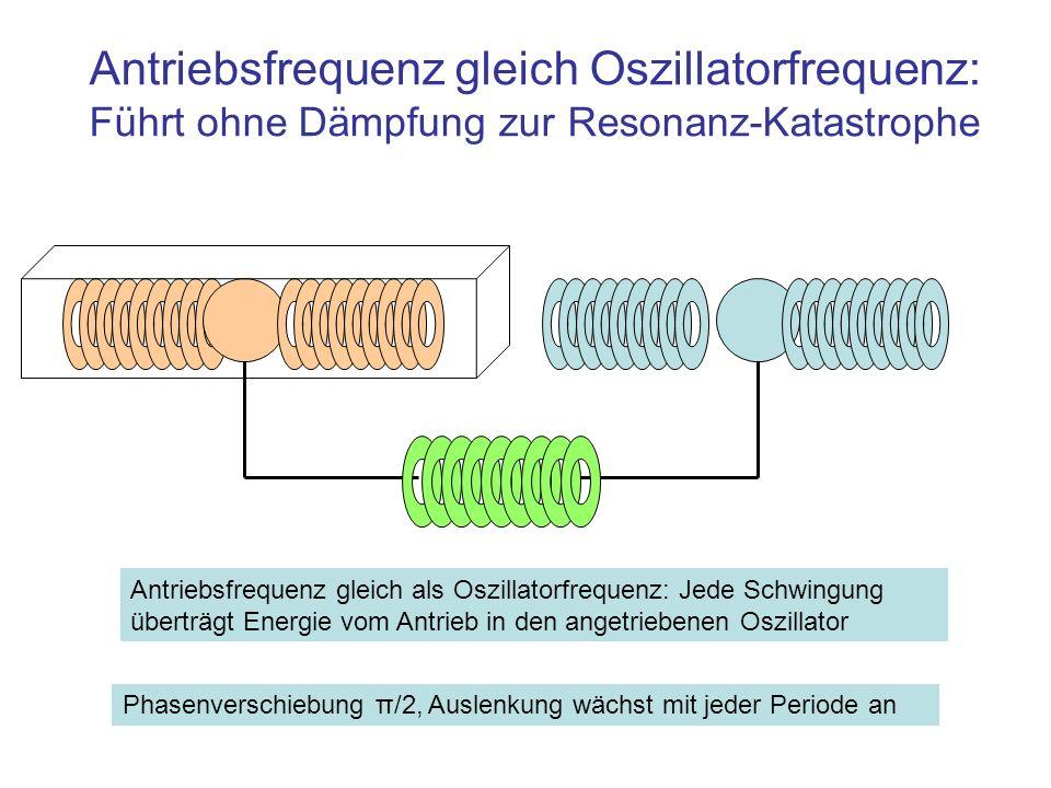 Antriebsfrequenz gleich Oszillatorfrequenz: Führt ohne Dämpfung zur Resonanz-Katastrophe