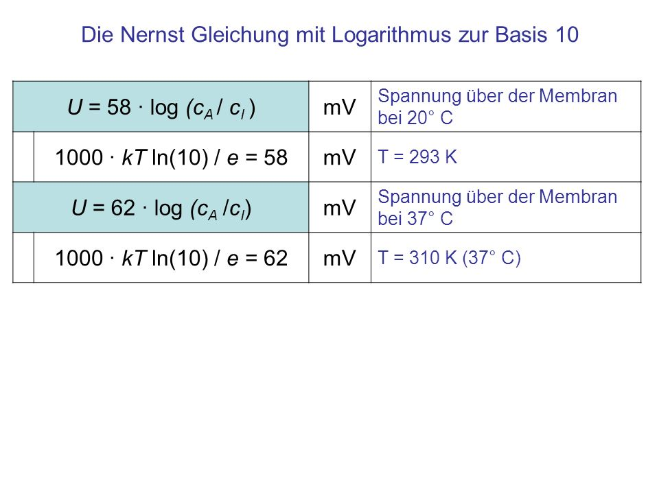 Die Nernst Gleichung mit Logarithmus zur Basis 10