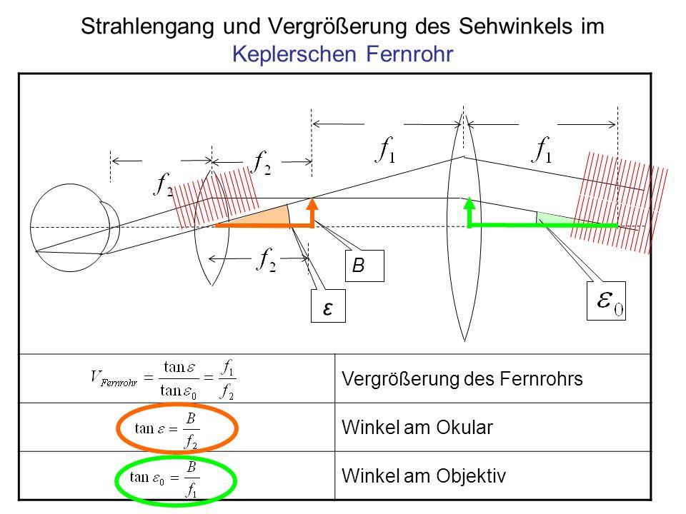 Strahlengang und Vergrößerung des Sehwinkels im Keplerschen Fernrohr
