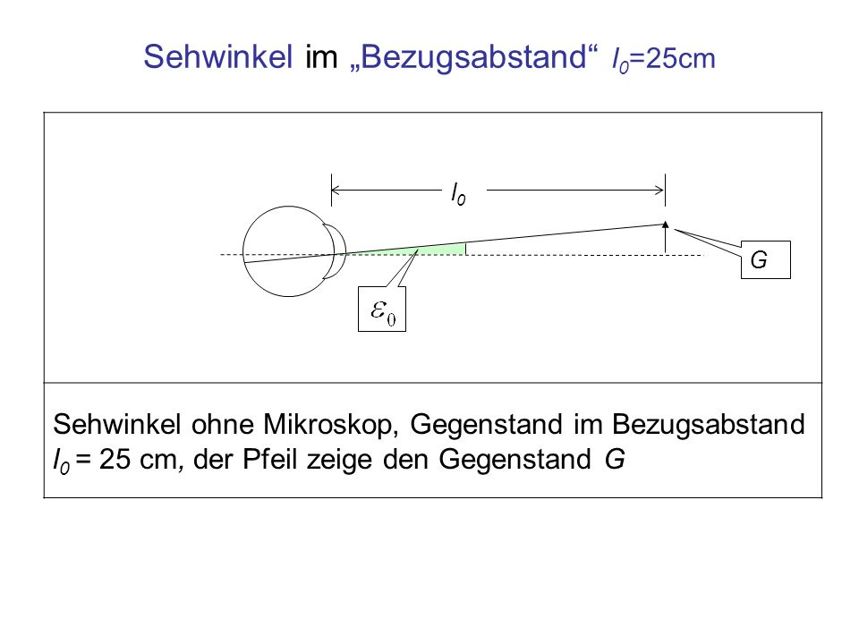 "Sehwinkel im ""Bezugsabstand l0=25cm"