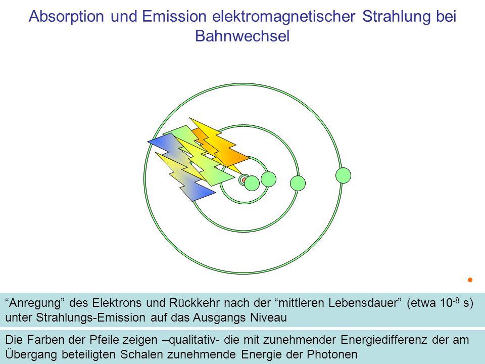 Absorption und Emission elektromagnetischer Strahlung bei Bahnwechsel