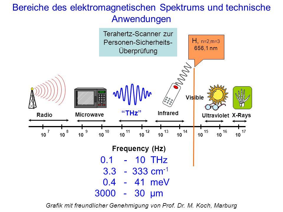 Bereiche des elektromagnetischen Spektrums und technische Anwendungen