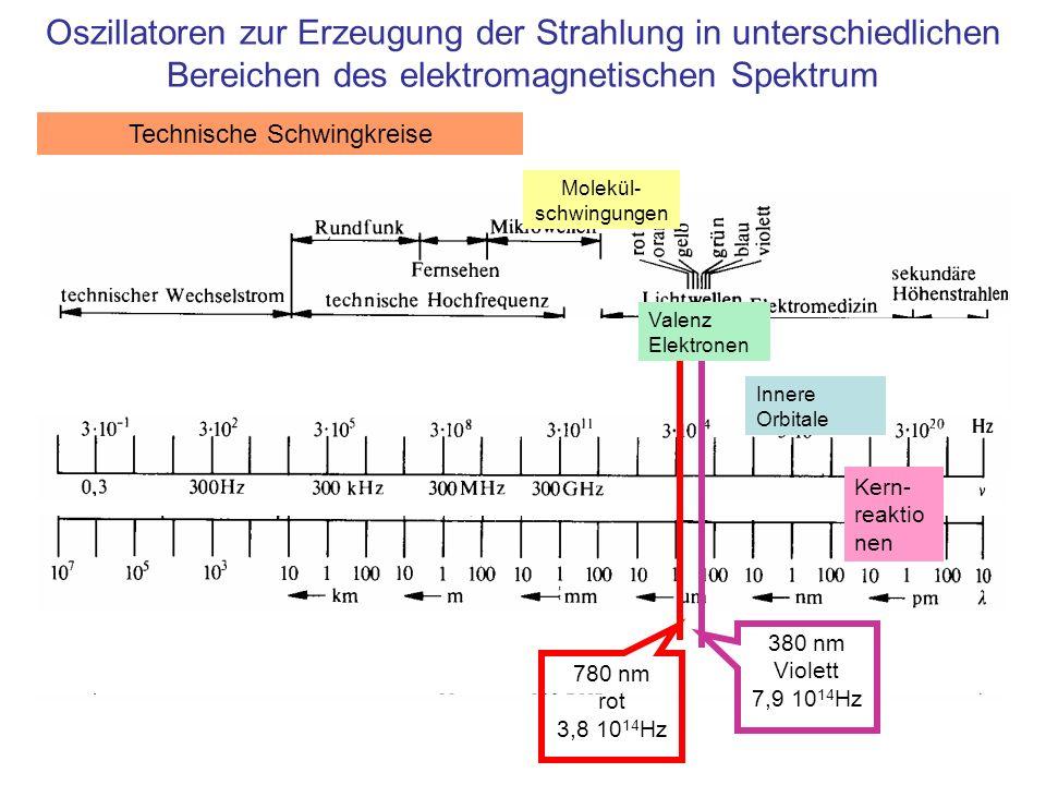 Oszillatoren zur Erzeugung der Strahlung in unterschiedlichen Bereichen des elektromagnetischen Spektrum