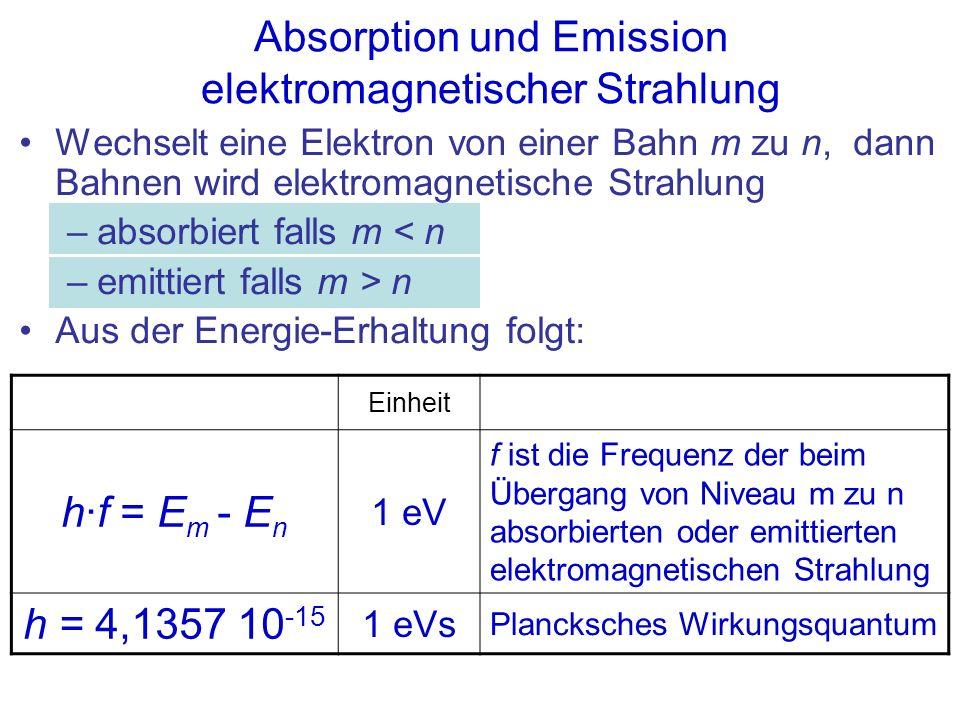 Absorption und Emission elektromagnetischer Strahlung