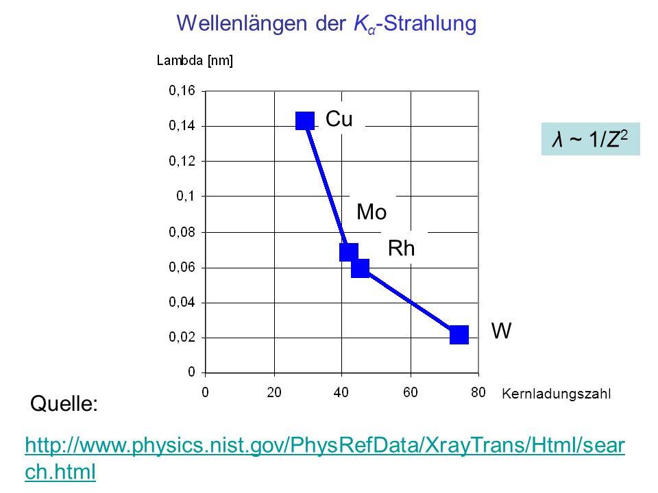 Wellenlängen der Kα-Strahlung