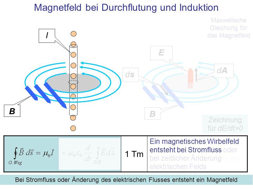 Magnetfeld bei Durchflutung und Induktion