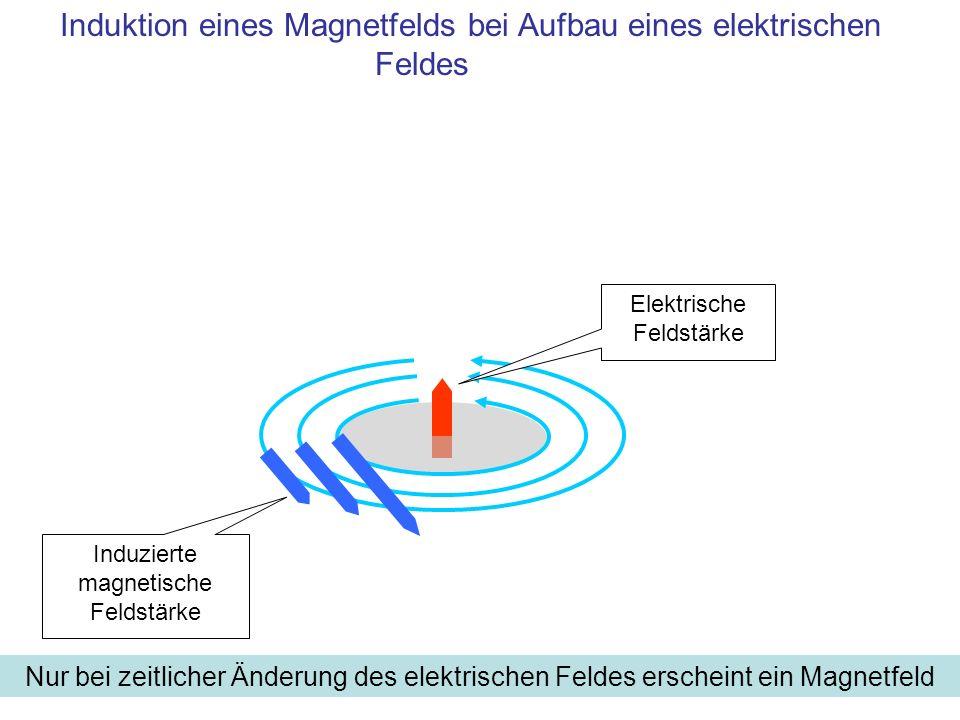 Induktion eines Magnetfelds bei Aufbau eines elektrischen Feldes