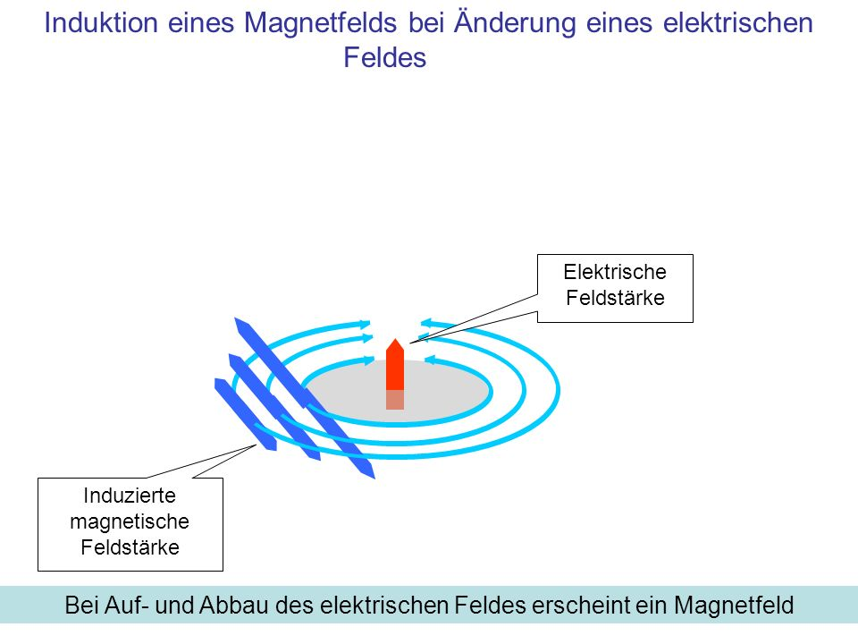 Induktion eines Magnetfelds bei Änderung eines elektrischen Feldes
