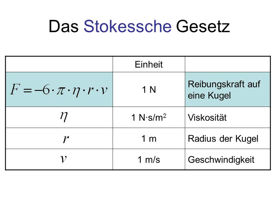 Das Stokessche Gesetz Einheit 1 N Reibungskraft auf eine Kugel