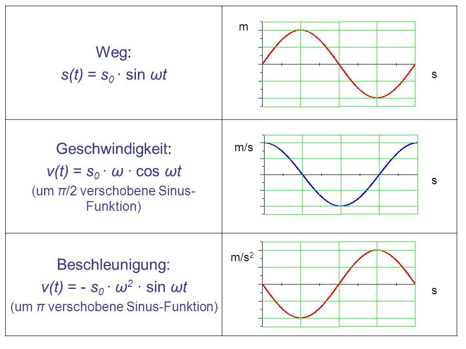 Weg: s(t) = s0 · sin ωt Geschwindigkeit: v(t) = s0 · ω · cos ωt