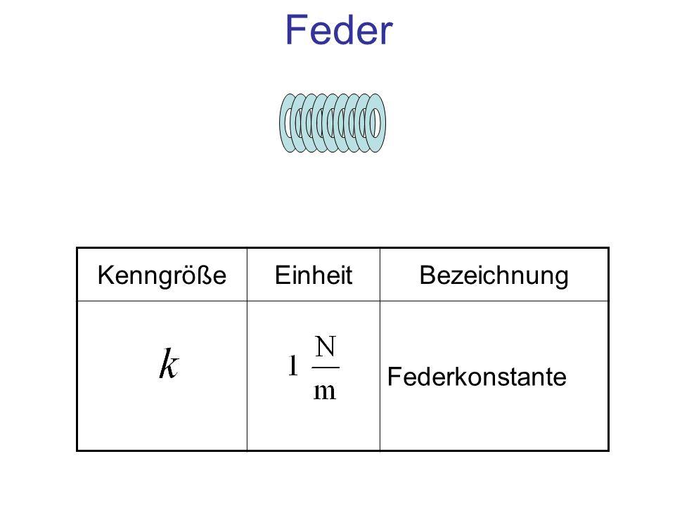 Feder Kenngröße Einheit Bezeichnung Federkonstante
