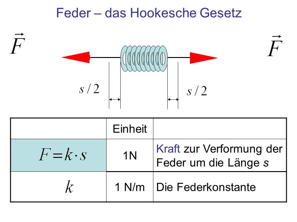 Feder – das Hookesche Gesetz