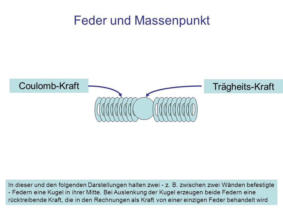 Feder und Massenpunkt Coulomb-Kraft Trägheits-Kraft