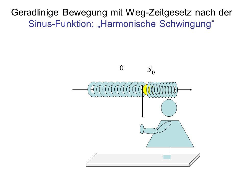 """Geradlinige Bewegung mit Weg-Zeitgesetz nach der Sinus-Funktion: """"Harmonische Schwingung"""