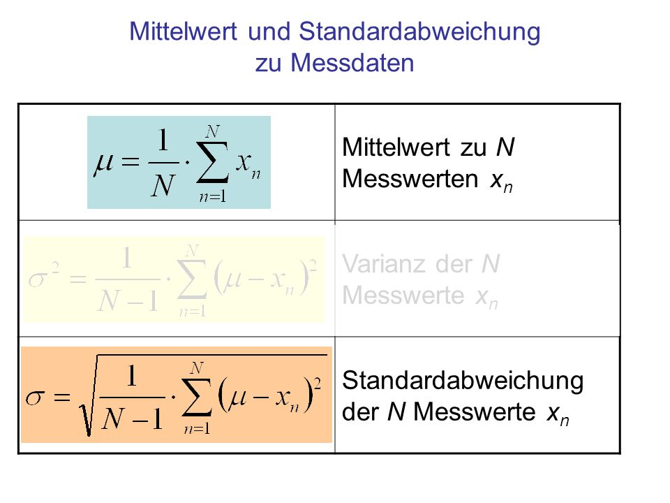 Mittelwert und Standardabweichung zu Messdaten