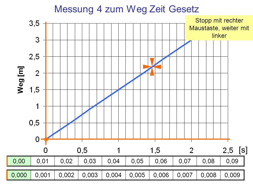 Messung 4 zum Weg Zeit Gesetz