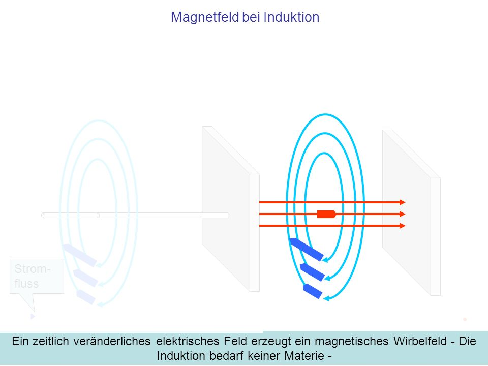 Magnetfeld bei Induktion