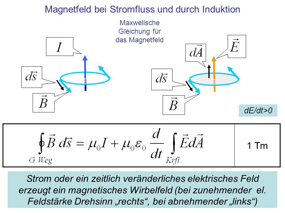 Magnetfeld bei Stromfluss und durch Induktion