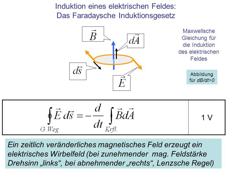 Induktion eines elektrischen Feldes: Das Faradaysche Induktionsgesetz