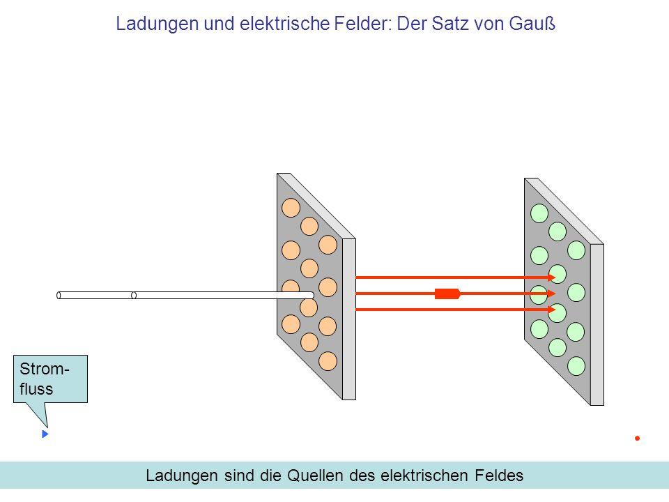 Ladungen und elektrische Felder: Der Satz von Gauß
