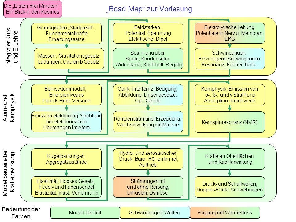"""""""Road Map zur Vorlesung"""