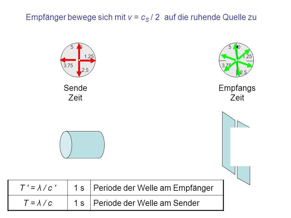 Empfänger bewege sich mit v = cS / 2 auf die ruhende Quelle zu