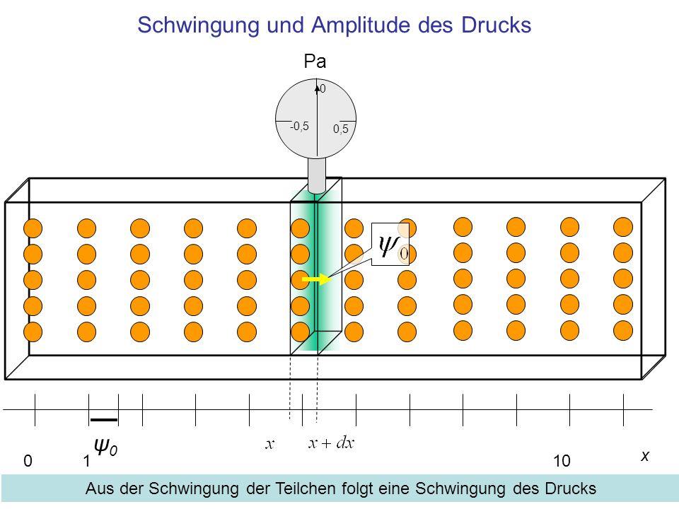 Schwingung und Amplitude des Drucks