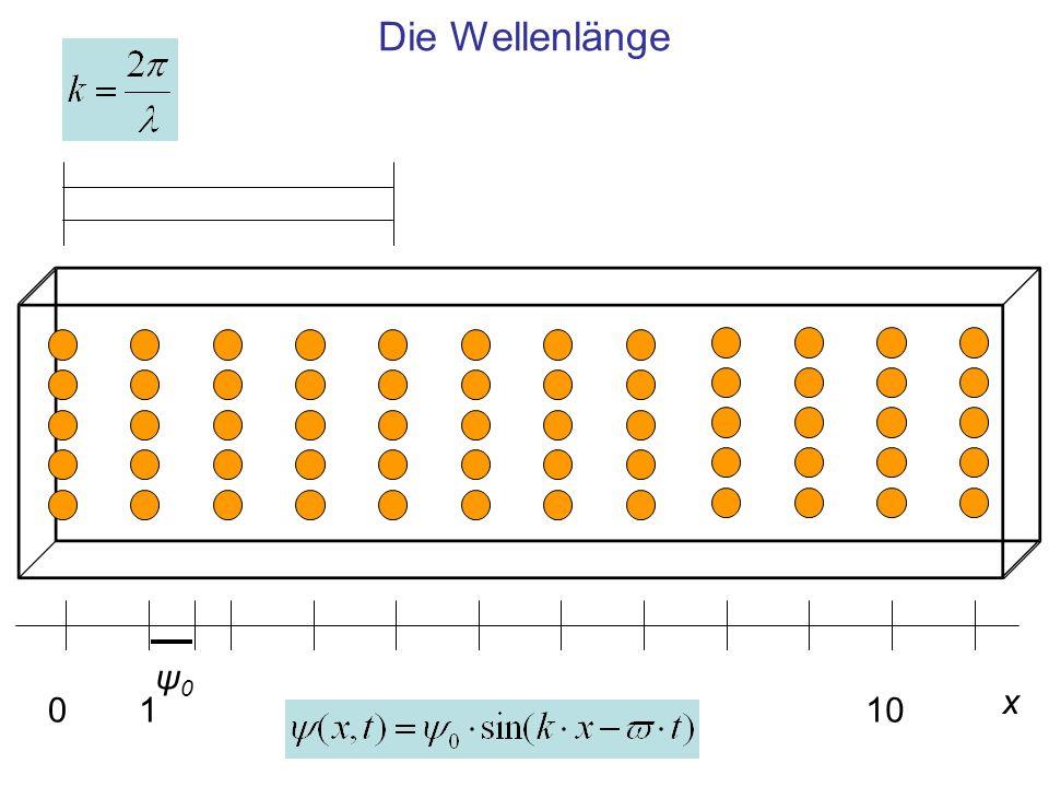 Die Wellenlänge ψ0 x 1 10