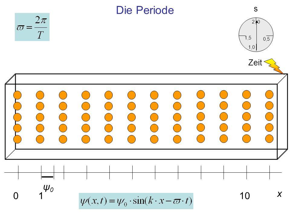 Die Periode s 2 1,5 0,5 1,0 Zeit ψ0 x 1 10