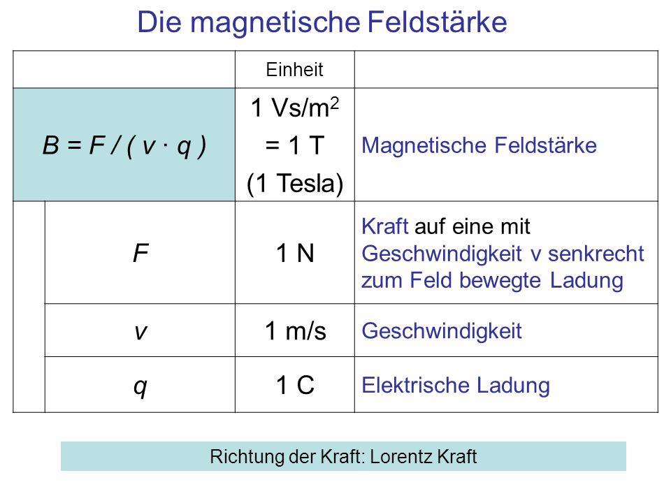 Die magnetische Feldstärke