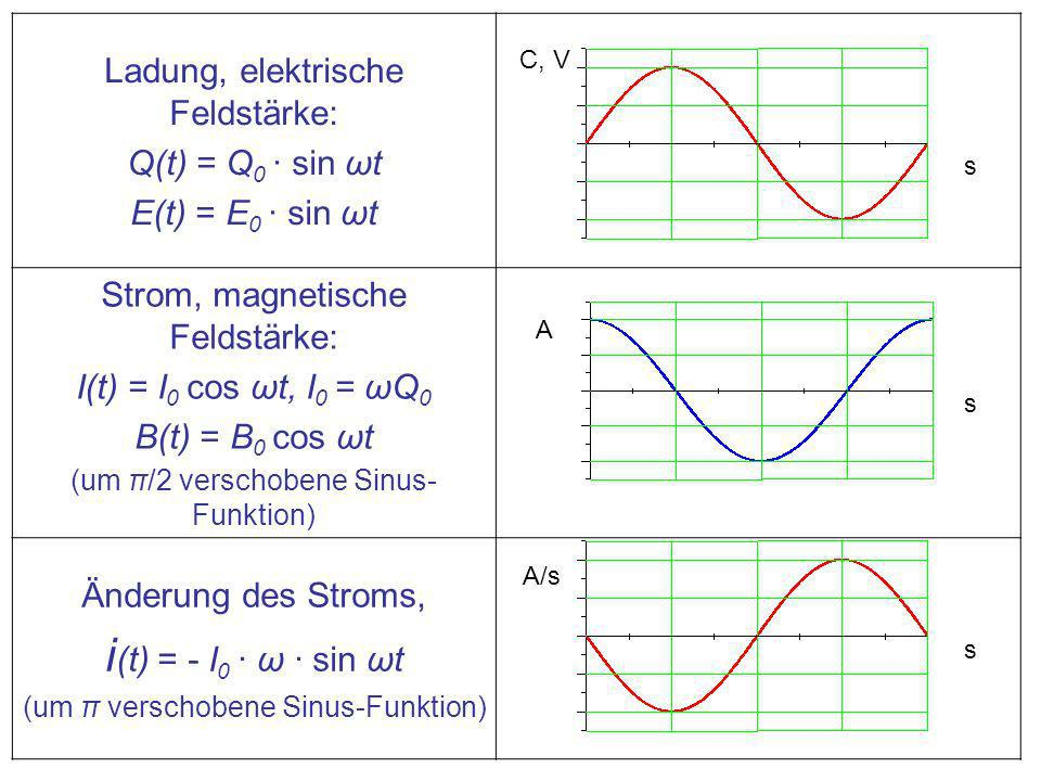 i(t) = - I0 · ω · sin ωt Ladung, elektrische Feldstärke: