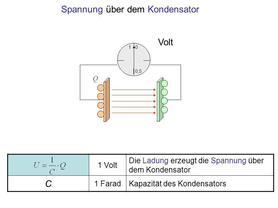 Spannung über dem Kondensator