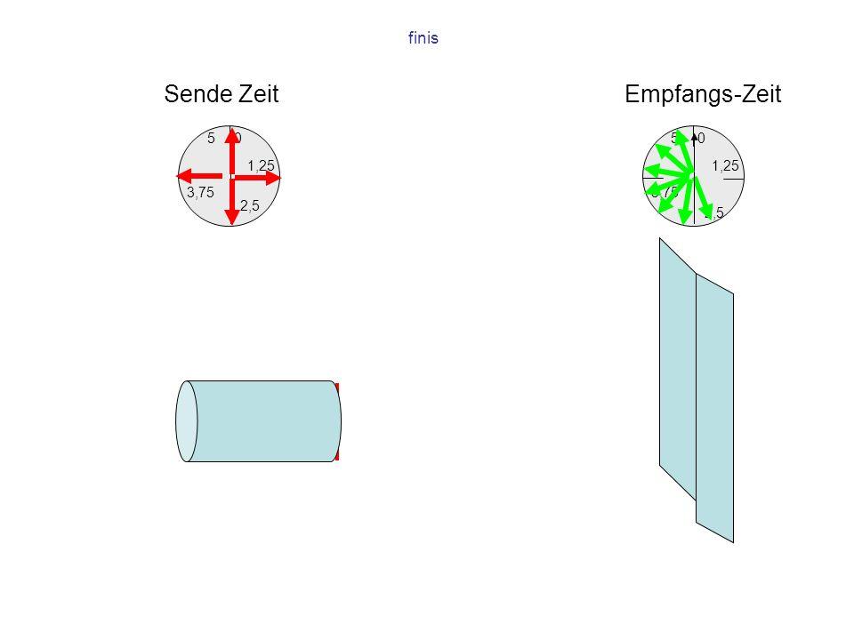 finis Sende Zeit Empfangs-Zeit 5 5 1,25 1,25 3,75 3,75 2,5 2,5