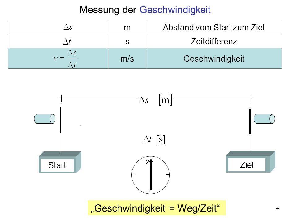 Messung der Geschwindigkeit