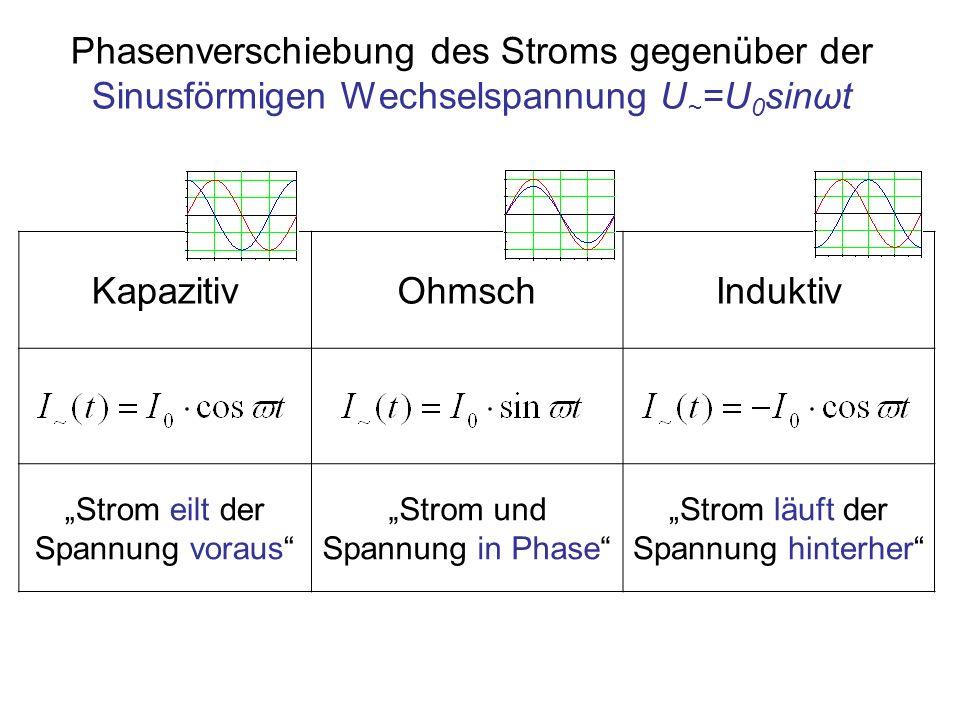 Phasenverschiebung des Stroms gegenüber der Sinusförmigen Wechselspannung U~=U0sinωt