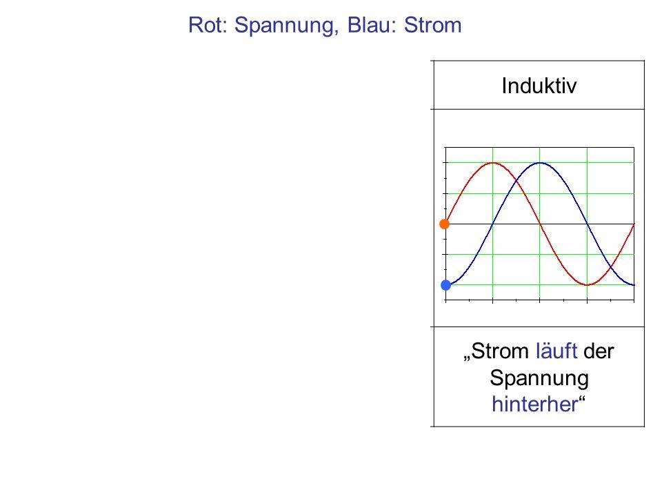 Rot: Spannung, Blau: Strom