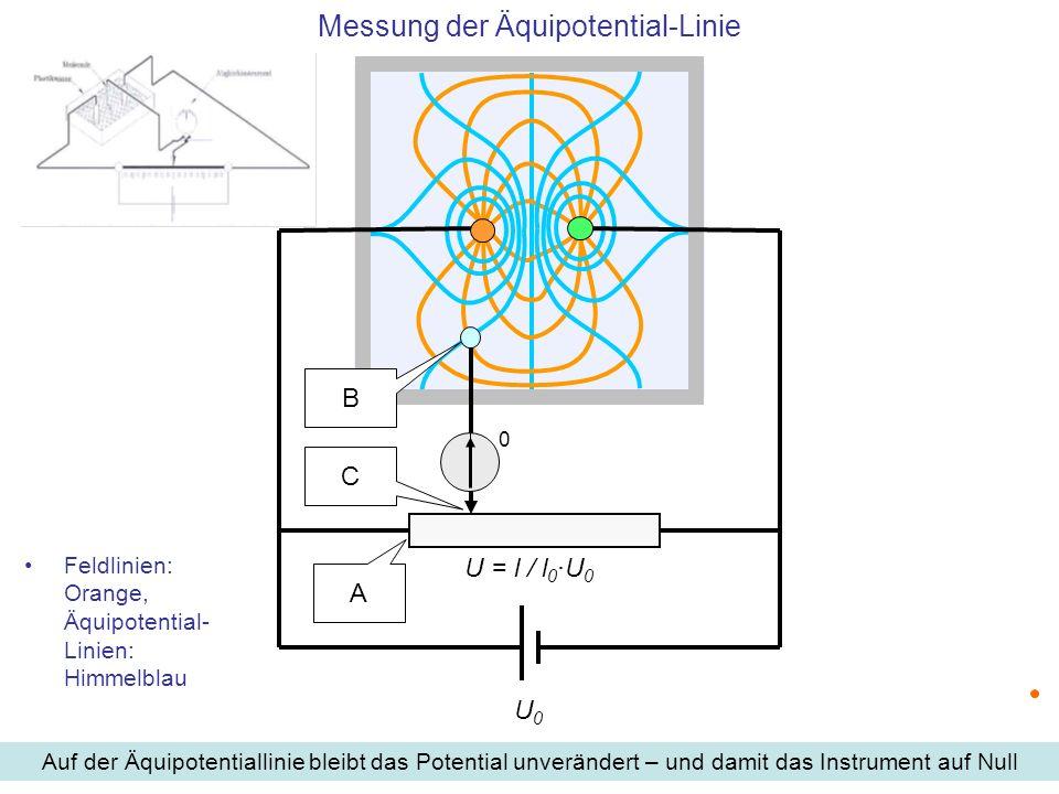 Messung der Äquipotential-Linie