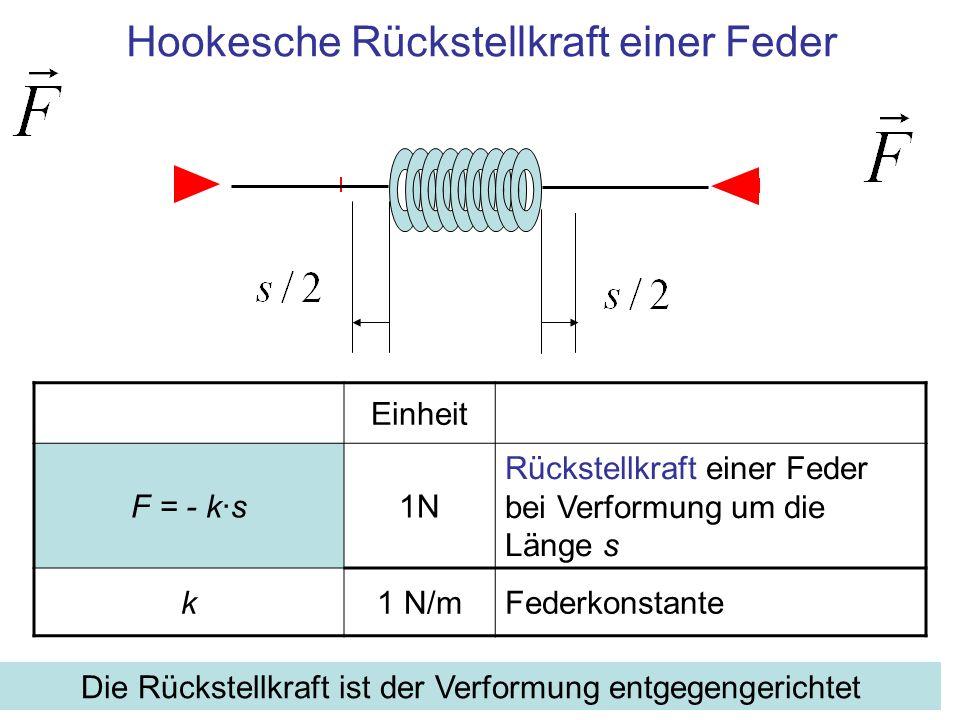 Hookesche Rückstellkraft einer Feder