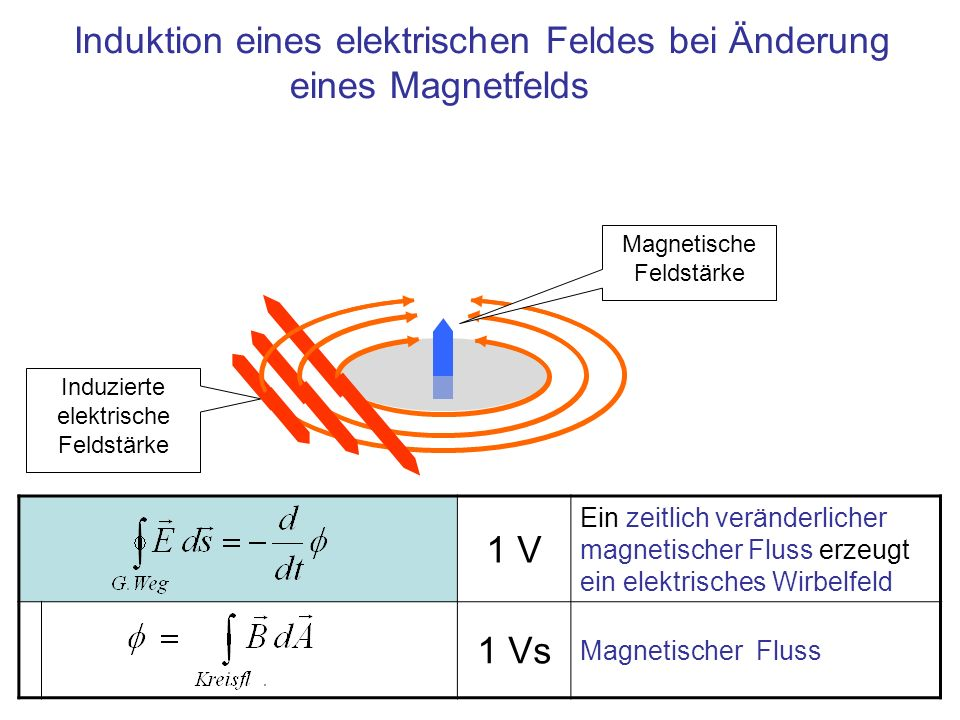 Induktion eines elektrischen Feldes bei Änderung eines Magnetfelds