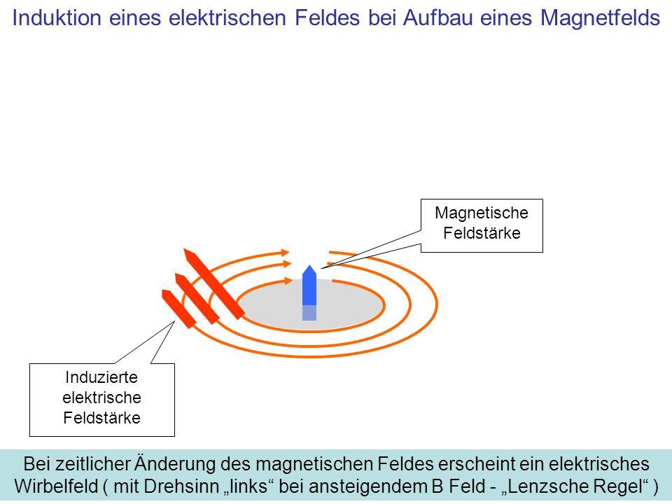 Induktion eines elektrischen Feldes bei Aufbau eines Magnetfelds