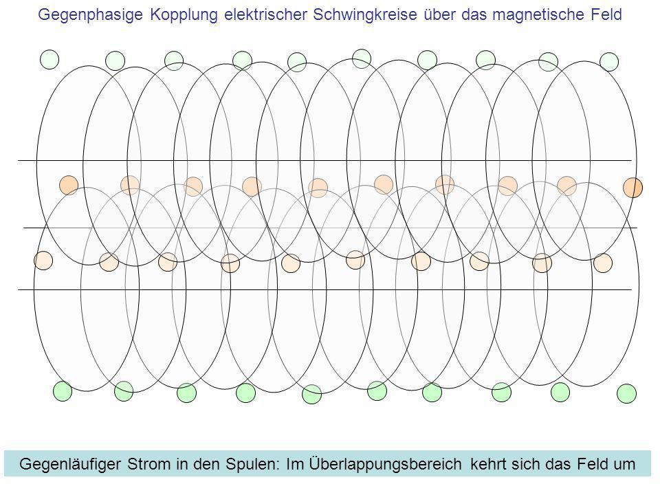 Gegenphasige Kopplung elektrischer Schwingkreise über das magnetische Feld